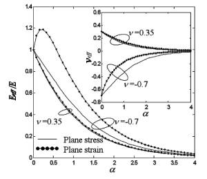 application in predicting mechanical properties